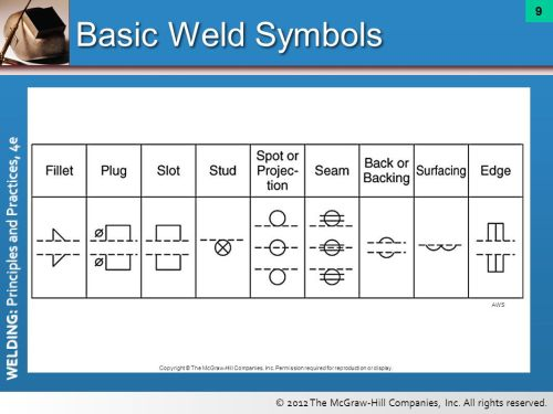 small resolution of basic weld symbols aws copyright the mcgraw hill companies inc
