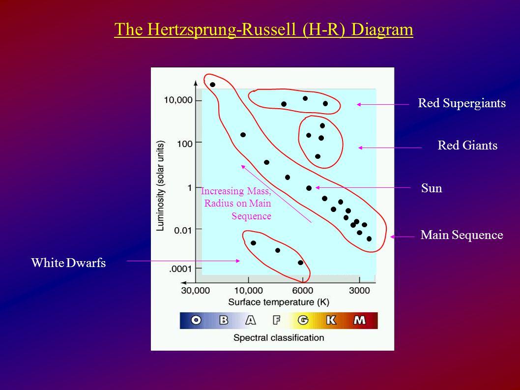 hight resolution of the hertzsprung russell h r diagram