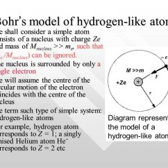 Simple Atom Diagram Powered Subwoofer Home Audio Wiring Diagrams Chapter 5 Atomic Models Much Of The Luminous Matter In Universe Bohr S Model Hydrogen Like