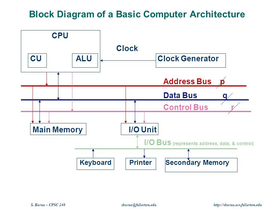 computer architecture block diagram hostel management system er chapter 4 von neumann model ppt video online of a basic