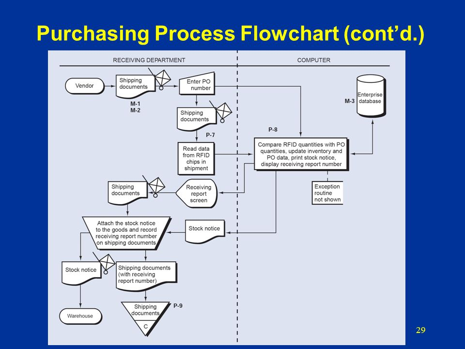 inventory control flow diagram e46 alternator chapter 12 the purchasing process - ppt video online download