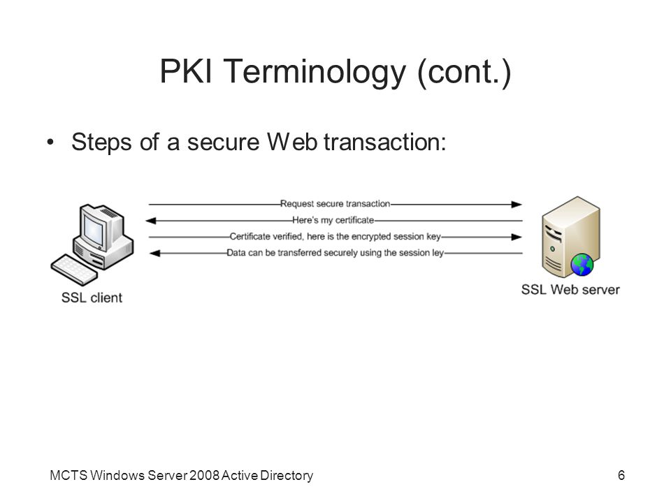 windows pki diagram goodman furnace parts chapter 11 active directory certificate services ppt video online 6 terminology