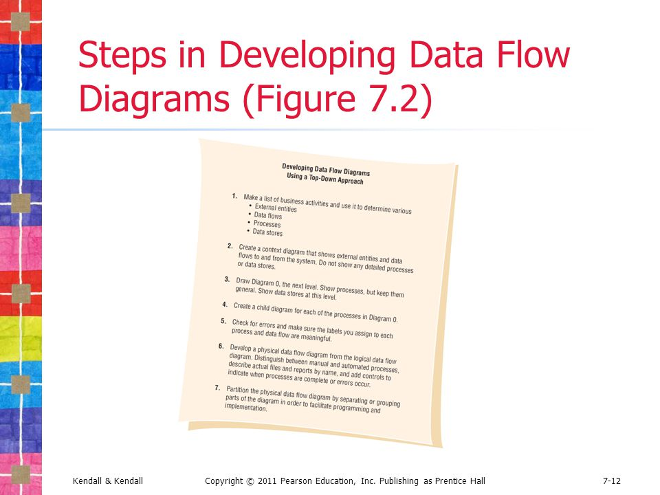 logical data flow diagram warn winch wiring a2000 using dataflow diagrams ppt video online download steps in developing figure 7 2