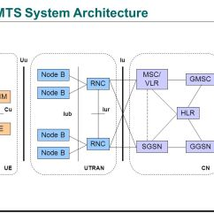 Umts Network Architecture Diagram Emg Pickup Wiring Les Paul 3rd Generation Wcdma Wireless Ppt Video Online Download System