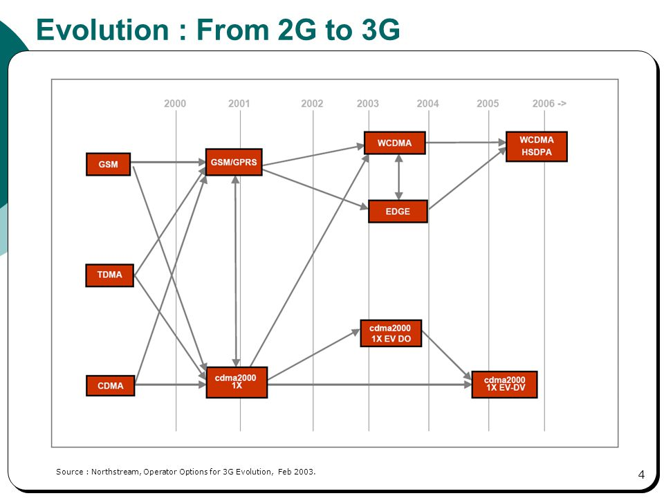 umts network architecture diagram thermostat wiring heat pump 3rd generation wcdma wireless ppt video online download evolution from 2g to 3g roadmap of the
