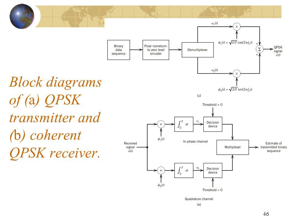 rf transmitter and receiver block diagram led dimmer wiring qpsk free ec 723 satellite communication systems ppt video online download rh slideplayer com system