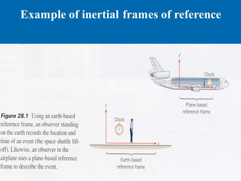 Examples Of Inertial Frame Reference | Framesite.co