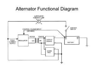 Alternator Functional Diagram  ppt video online download