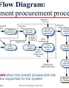 Data flow diagram equipment procurement process also review for exam chapters ppt video online download rh slideplayer
