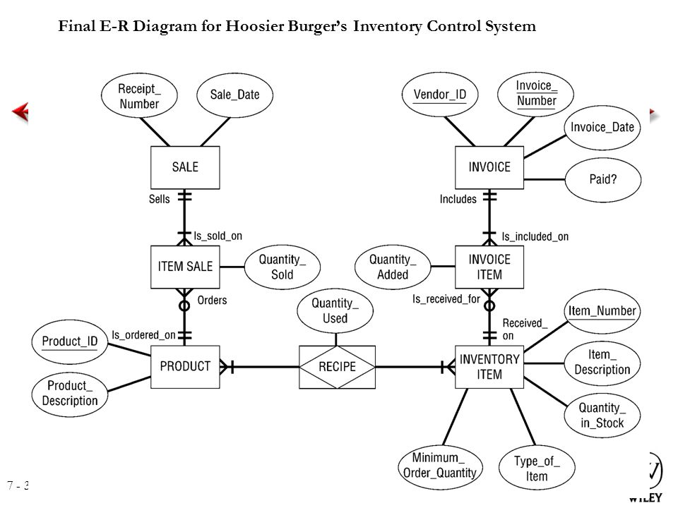 er diagram for inventory management system segmented worm analysis phase requirements determination use case ppt final e r hoosier burger s control