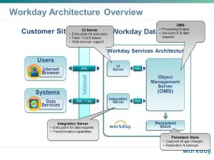 WORKDAY TECHNOLOGY Stan Swete CTO  Workday ppt video