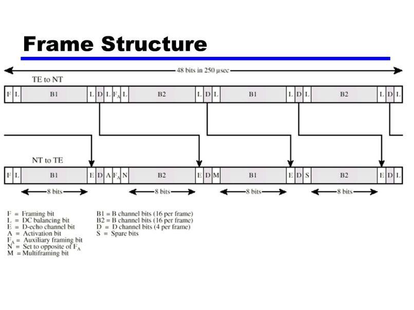 tdm frame structure | Allframes5.org