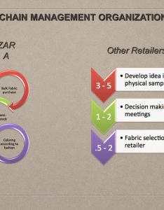 Supply chain management organization also best practices in at zara ppt video online rh slideplayer