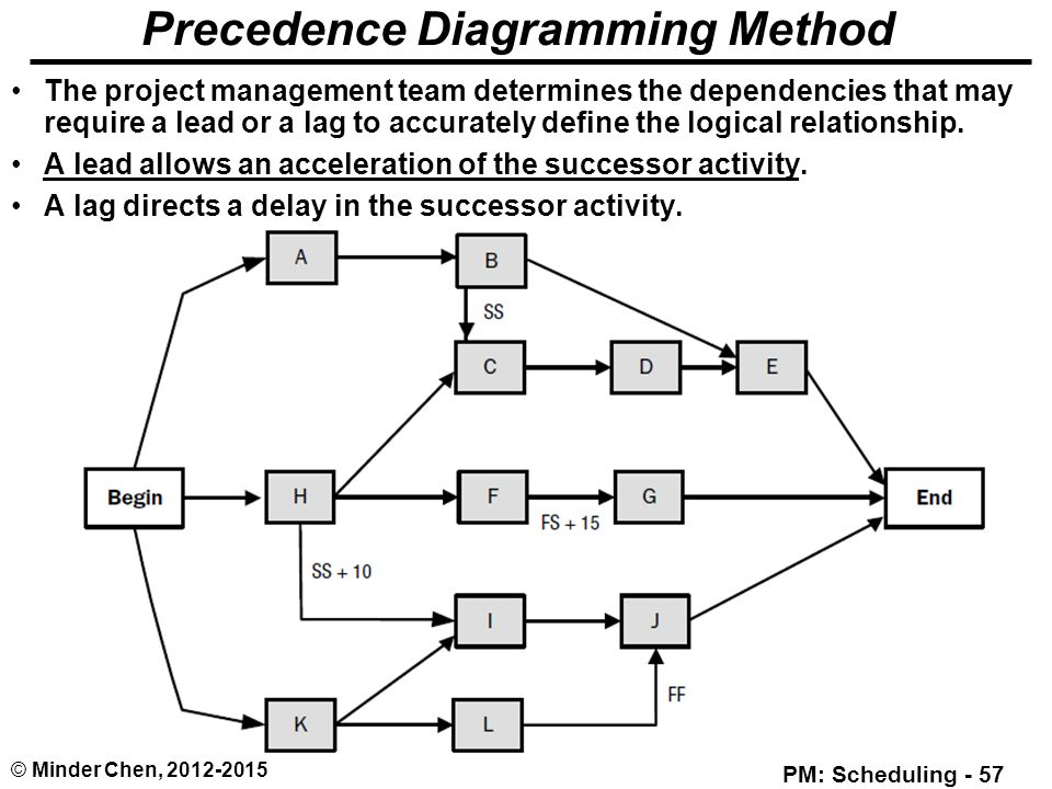 precedence diagram method project management vauxhall vectra c towbar wiring time ppt download diagramming