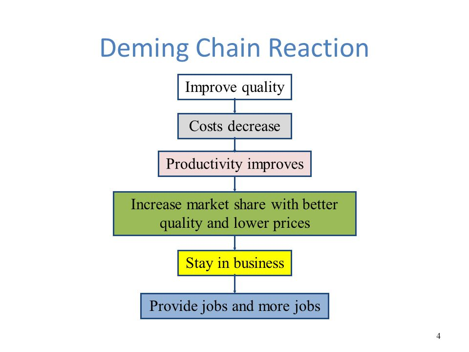 deming chain reaction diagram 2004 chevy silverado parts philosophies and frameworks ppt video online download 4