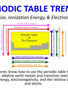 Atomic size ionization energy  electronegativity also ppt video rh slideplayer