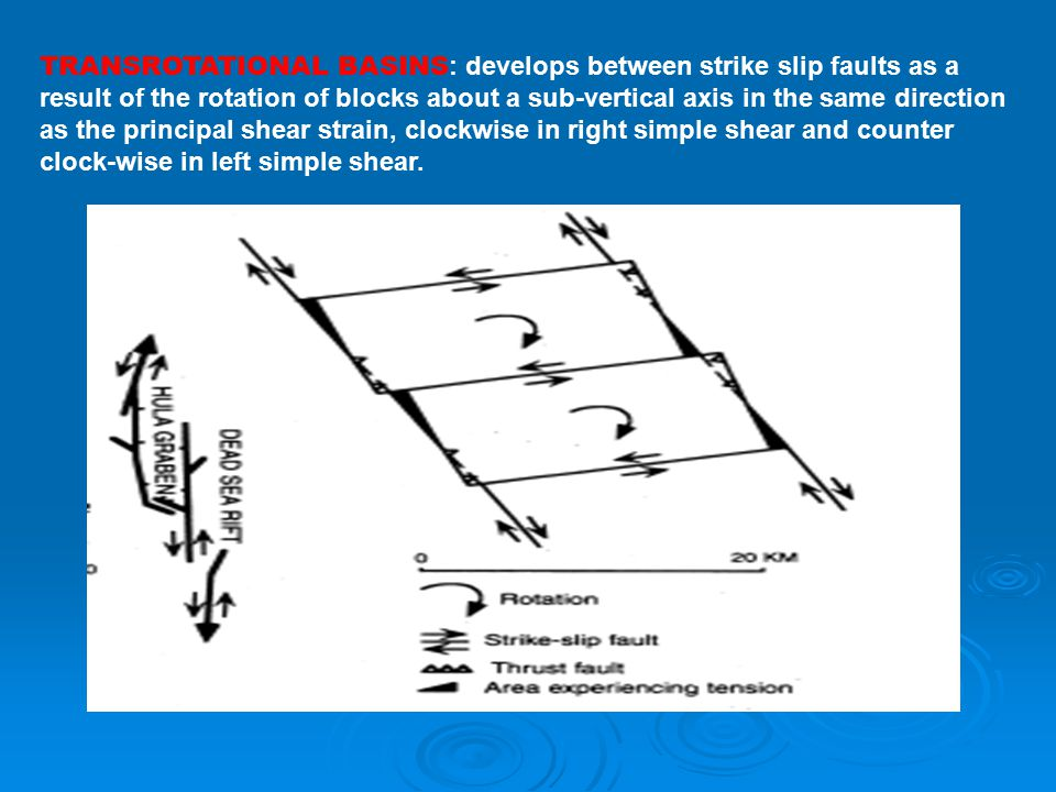 strike slip fault block diagram audi a6 c4 wiring structural geology seminar ppt video online download 15 transrotational basins develops between