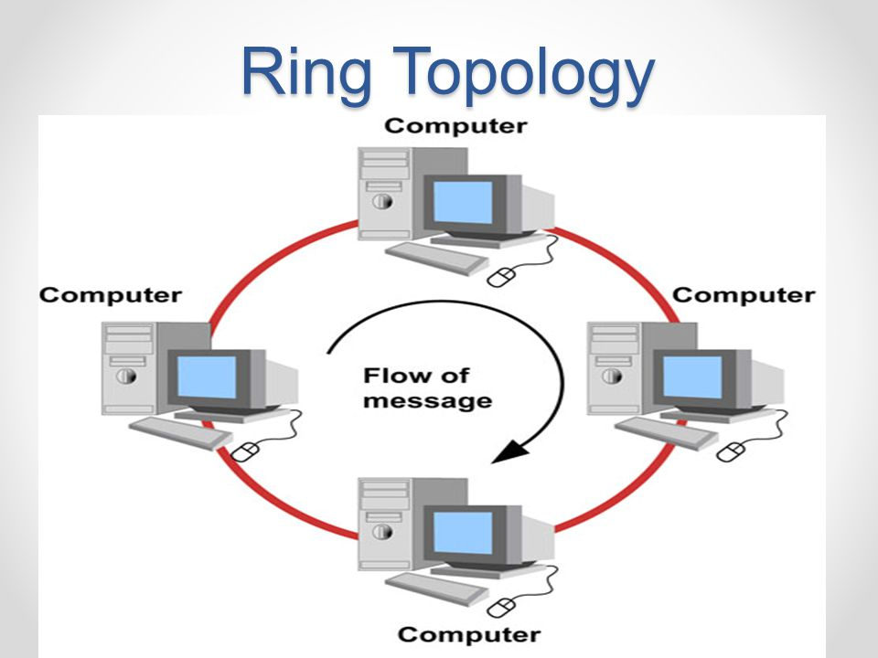 advantages and disadvantages of star topology diagram conventional fire alarm panel wiring network topology. - ppt video online download