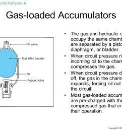 gas loaded accumulators [ 1278 x 959 Pixel ]
