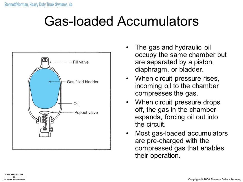 medium resolution of gas loaded accumulators