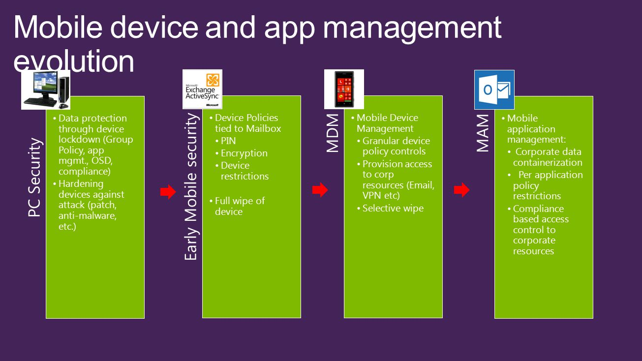 Mobile App Security Solutions