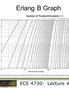 Number of trunked channels  also trunking  grade service ppt video online download rh slideplayer