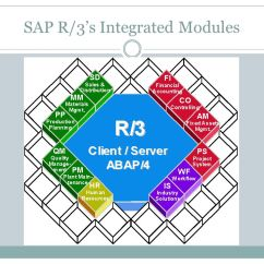 Sap R 3 Modules Diagram Window Type Aircon Wiring Block Introduction To Ppt Download Pm Module
