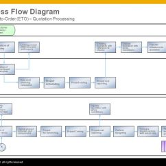 Business Process Flow Diagram Symbols 1996 Ford Bronco Wiring Engineer-to-order (eto) – Quotation Processing (232) - Ppt Video Online Download