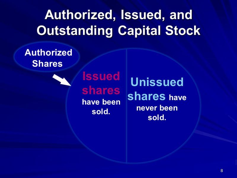 Image result for unissued share capital accounts CA