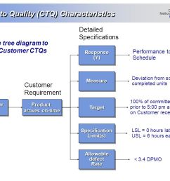35 critical to quality  [ 1024 x 768 Pixel ]