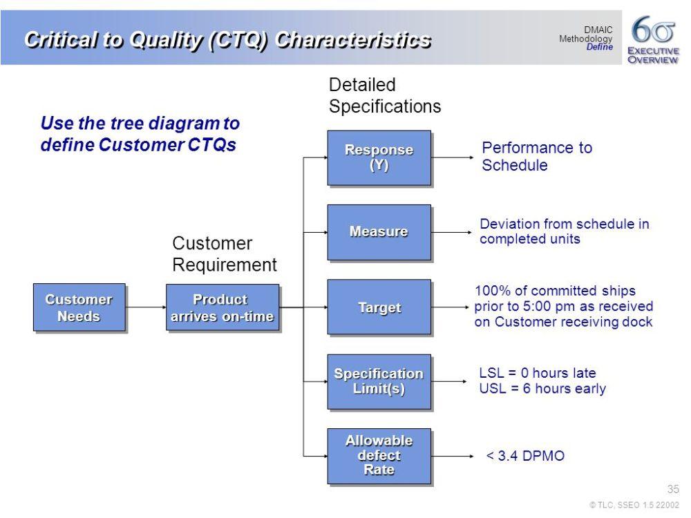 medium resolution of 35 critical to quality