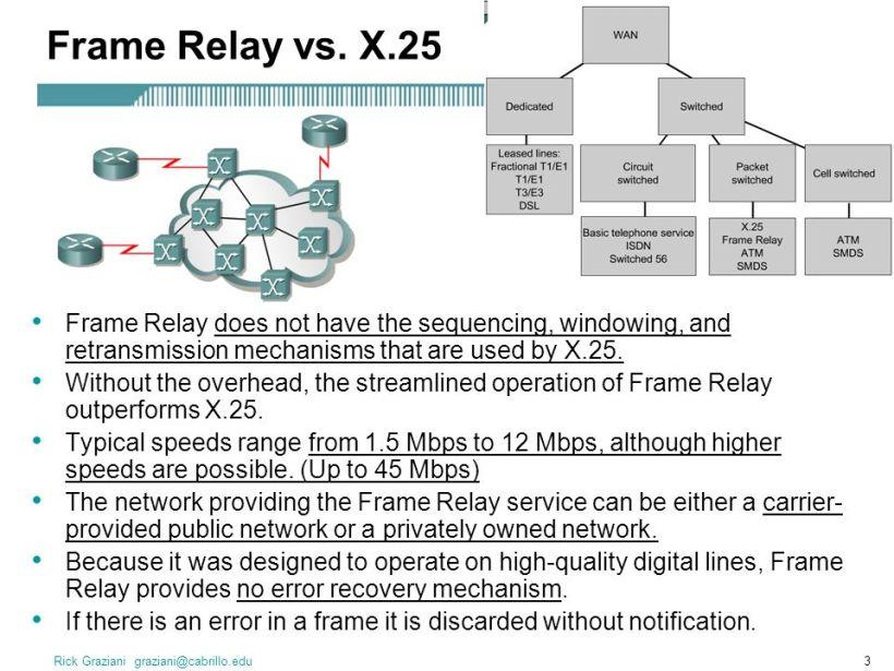 X 25 Frame Relay Atm | Amtframe.org