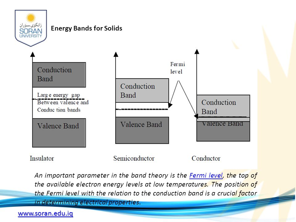 energy band diagram of insulator 1991 mazda b2200 radio wiring theory optical properties in solids ppt video online download 4 bands for