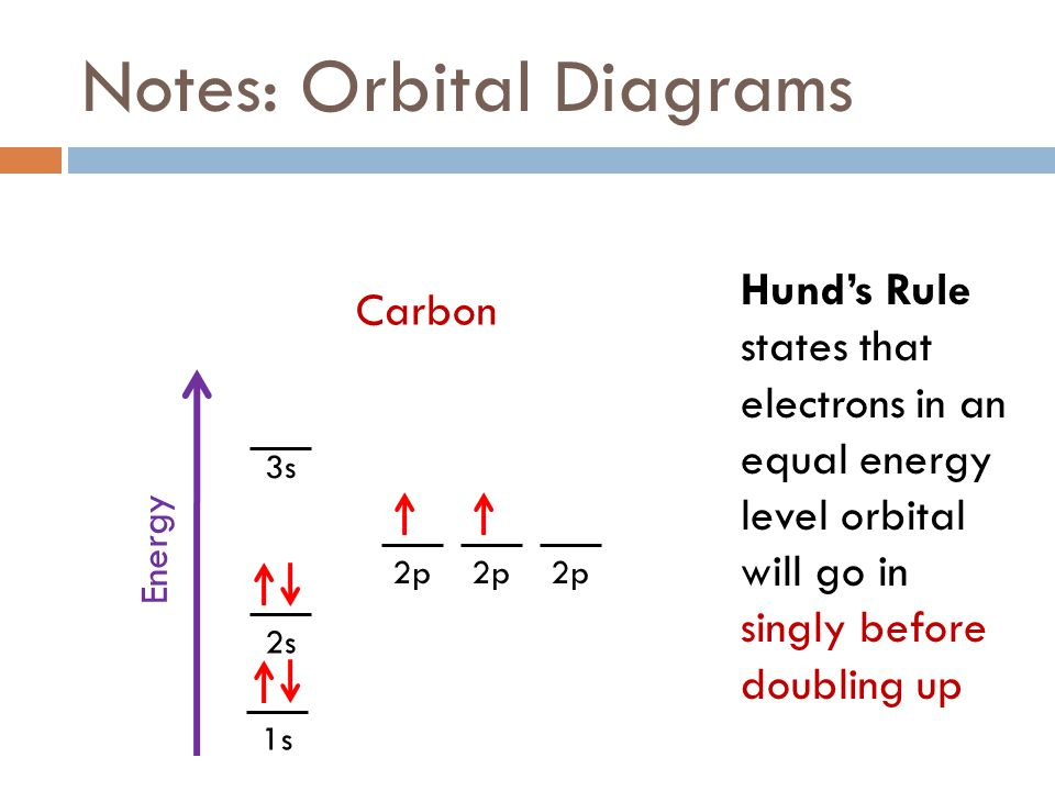 energy level diagram for aluminum 1999 toyota 4runner fuel pump wiring fall 2011 week 8 electrons ppt download notes orbital diagrams
