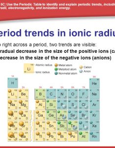 From left to right across  period two trends are visible gradual decrease in the size of positive ions cations also summary periodic ppt video online download rh slideplayer