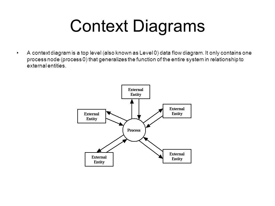 data flow diagram and context polaris jet ski parts notations ppt video online download diagrams 6 dfd
