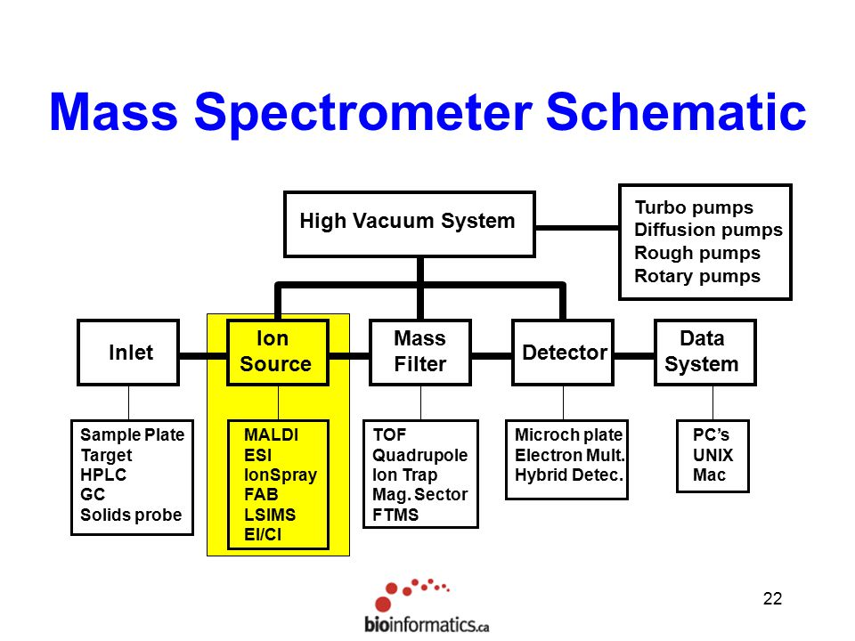 schematic diagram of mass spectrometer 2006 hayabusa wiring spectrometry methods theory ppt video online download