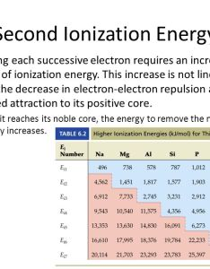 second ionization energy also periodic trends objectives define the term trend ppt rh slideplayer