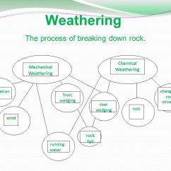Mechanical Weathering Diagram Simple Block Of Computer Do Now Eq How Rocks And Minerals Break Down Ppt 27