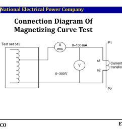 connection diagram of magnetizing curve test [ 1066 x 800 Pixel ]