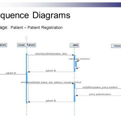 Patient Management System Diagram 89 240sx Wiring Hospital Ppt Video Online Download 10 Sequence Diagrams Package Registration