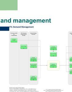 demand management also itil process ppt download rh slideplayer