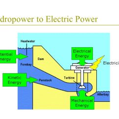 Diagram Of The Transfer Kinetic Energy Land Rover Discovery 2 Srs Wiring Micro Hydroelectric Power Plant With Chain Turbine - Ppt Video Online Download