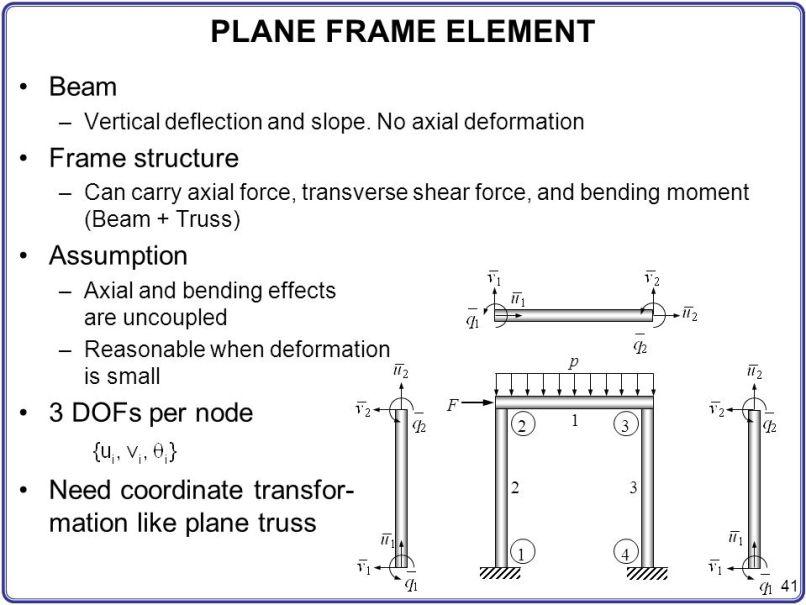 Stiffness Matrix For Plane Frame Element | Allframes5.org