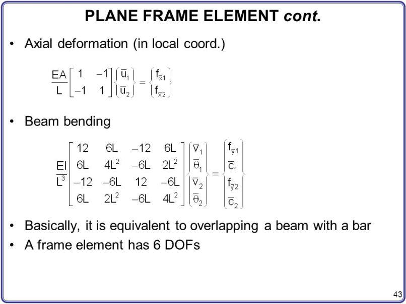 Obtain The Element Stiffness Matrix For A Plane Frame | Allframes5.org