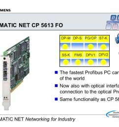 simatic net cp 5613 fo the fastest profibus pc card of the world [ 1188 x 840 Pixel ]
