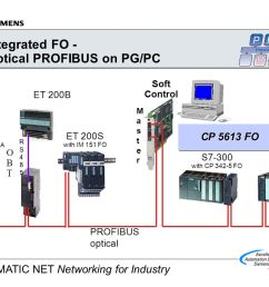 integrated fo optical profibus on pg pc [ 1188 x 840 Pixel ]