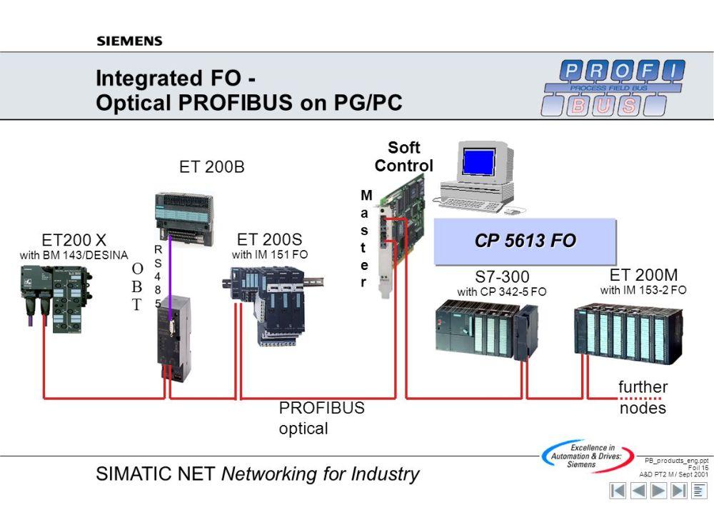 medium resolution of integrated fo optical profibus on pg pc