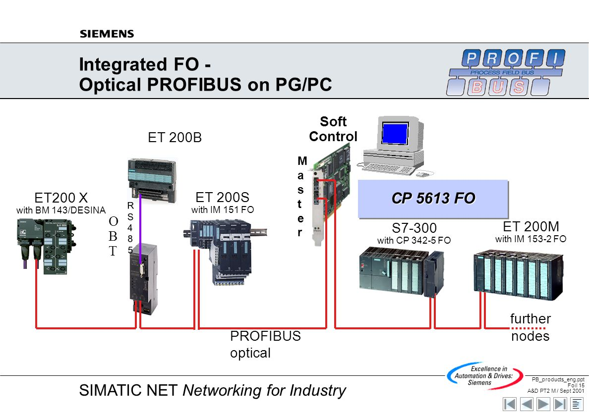 hight resolution of integrated fo optical profibus on pg pc