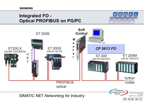 small resolution of integrated fo optical profibus on pg pc
